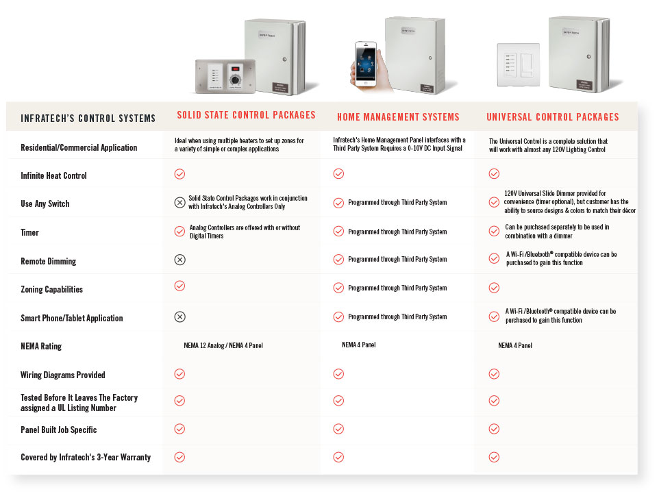 Infratech Control Systems